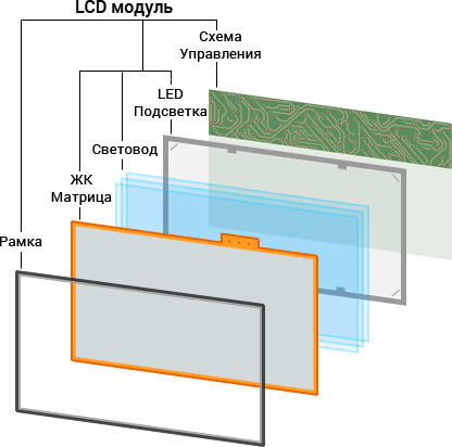 lcd screen layers 1